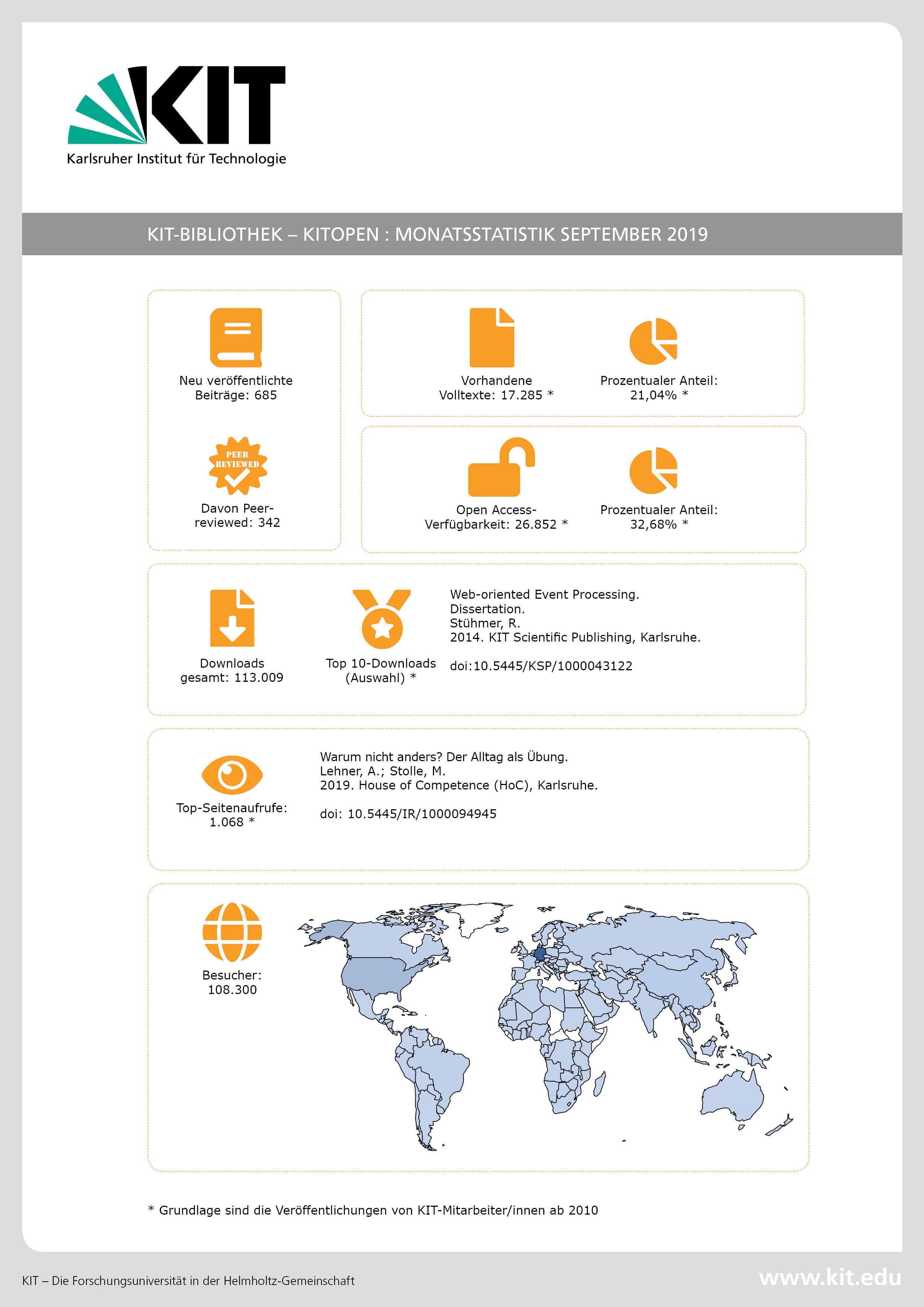 KITopen-Monatsstatistik September 2019